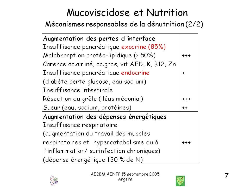 AE2BM AENFP 15 septembre 2005 Angers 38 Mucoviscidose et Nutrition Conclusion Maladie génétique, multiviscérale Dénutrition à prévenir et/ou corriger Surveillance glycémique Surveillance des douleurs abdominales et pathologie pulmonaire Surveillance hépatique
