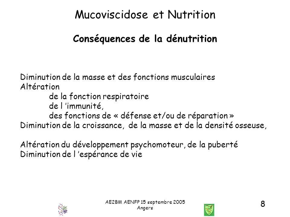 AE2BM AENFP 15 septembre 2005 Angers 8 Mucoviscidose et Nutrition Conséquences de la dénutrition Diminution de la masse et des fonctions musculaires A