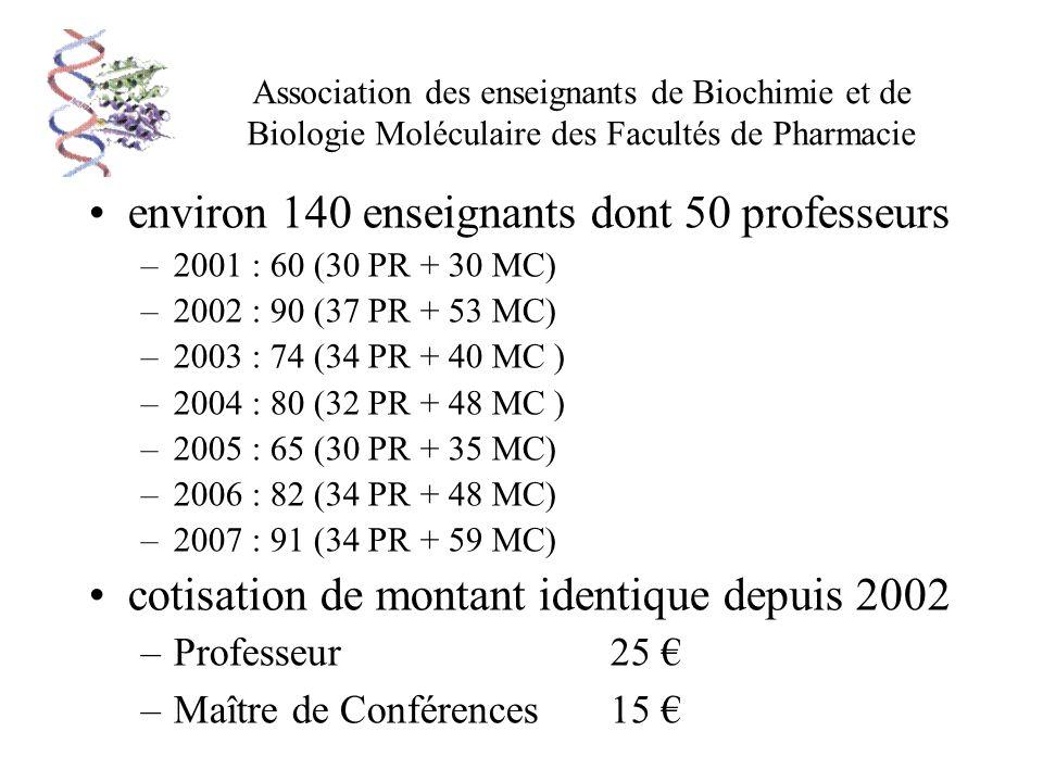 Association des enseignants de Biochimie et de Biologie Moléculaire des Facultés de Pharmacie environ 140 enseignants dont 50 professeurs –2001 : 60 (30 PR + 30 MC) –2002 : 90 (37 PR + 53 MC) –2003 : 74 (34 PR + 40 MC ) –2004 : 80 (32 PR + 48 MC ) –2005 : 65 (30 PR + 35 MC) –2006 : 82 (34 PR + 48 MC) –2007 : 91 (34 PR + 59 MC) cotisation de montant identique depuis 2002 –Professeur25 –Maître de Conférences15