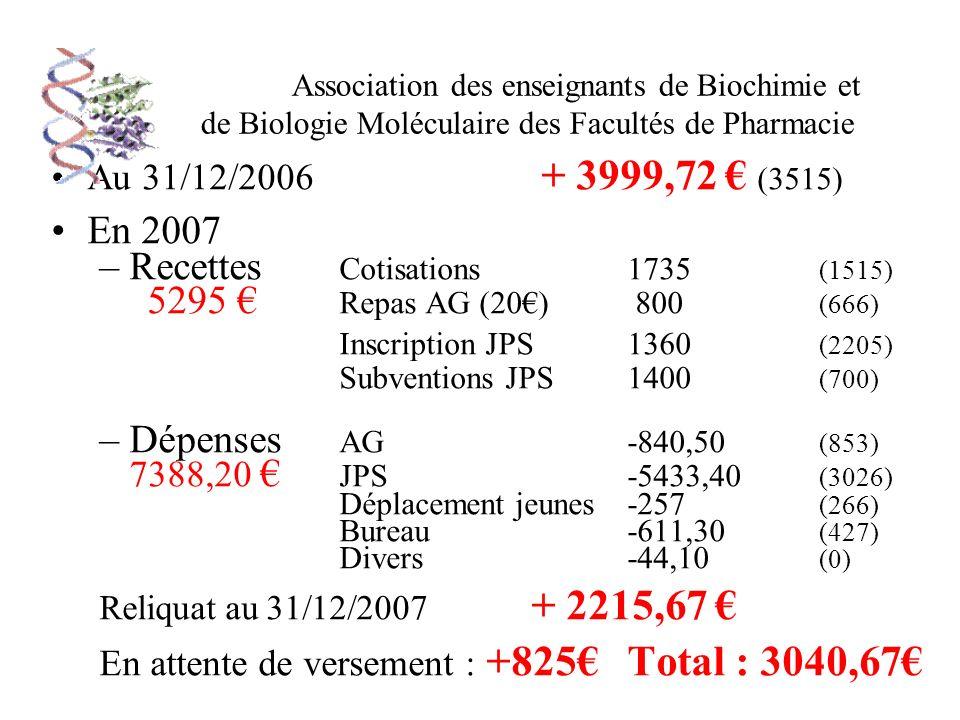 Association des enseignants de Biochimie et de Biologie Moléculaire des Facultés de Pharmacie Au 31/12/2006 + 3999,72 (3515) En 2007 –Recettes Cotisations 1735 (1515) 5295 Repas AG (20) 800 (666) Inscription JPS1360 (2205) Subventions JPS1400 (700) –Dépenses AG -840,50 (853) 7388,20 JPS-5433,40 (3026) Déplacement jeunes-257 (266) Bureau -611,30 (427) Divers-44,10 (0) Reliquat au 31/12/2007 + 2215,67 En attente de versement : +825Total : 3040,67