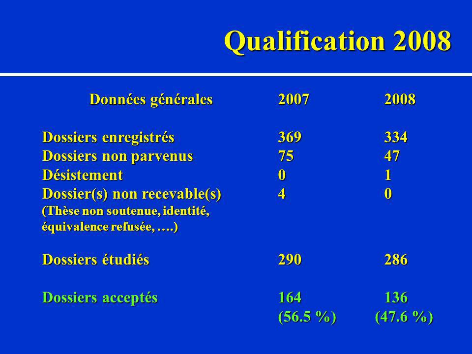 Qualification 2008 Données générales2007 2008 Dossiers enregistrés 369 334 Dossiers non parvenus75 47 Désistement0 1 Dossier(s) non recevable(s)4 0 (Thèse non soutenue, identité, équivalence refusée, ….) Dossiers étudiés290 286 Dossiers acceptés164 136 (56.5 %) (47.6 %)