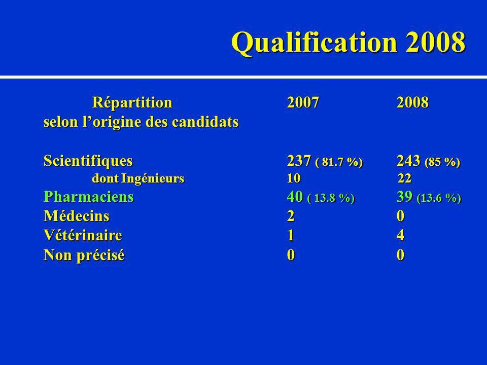 Qualification 2008 Répartition2007 2008 selon lorigine des candidats Scientifiques 237 ( 81.7 %) 243 (85 %) dont Ingénieurs10 22 Pharmaciens40 ( 13.8 %) 39 (13.6 %) Médecins2 0 Vétérinaire1 4 Non précisé0 0