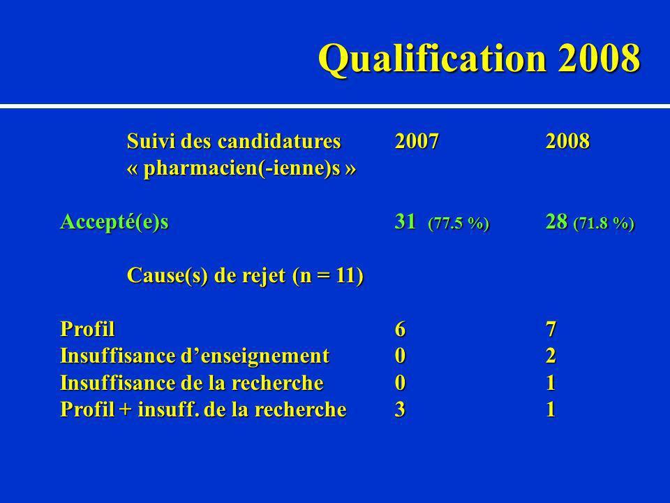 Qualification 2008 Suivi des candidatures2007 2008 « pharmacien(-ienne)s » Accepté(e)s31 (77.5 %) 28 (71.8 %) Cause(s) de rejet (n = 11) Profil6 7 Insuffisance denseignement0 2 Insuffisance de la recherche0 1 Profil + insuff.