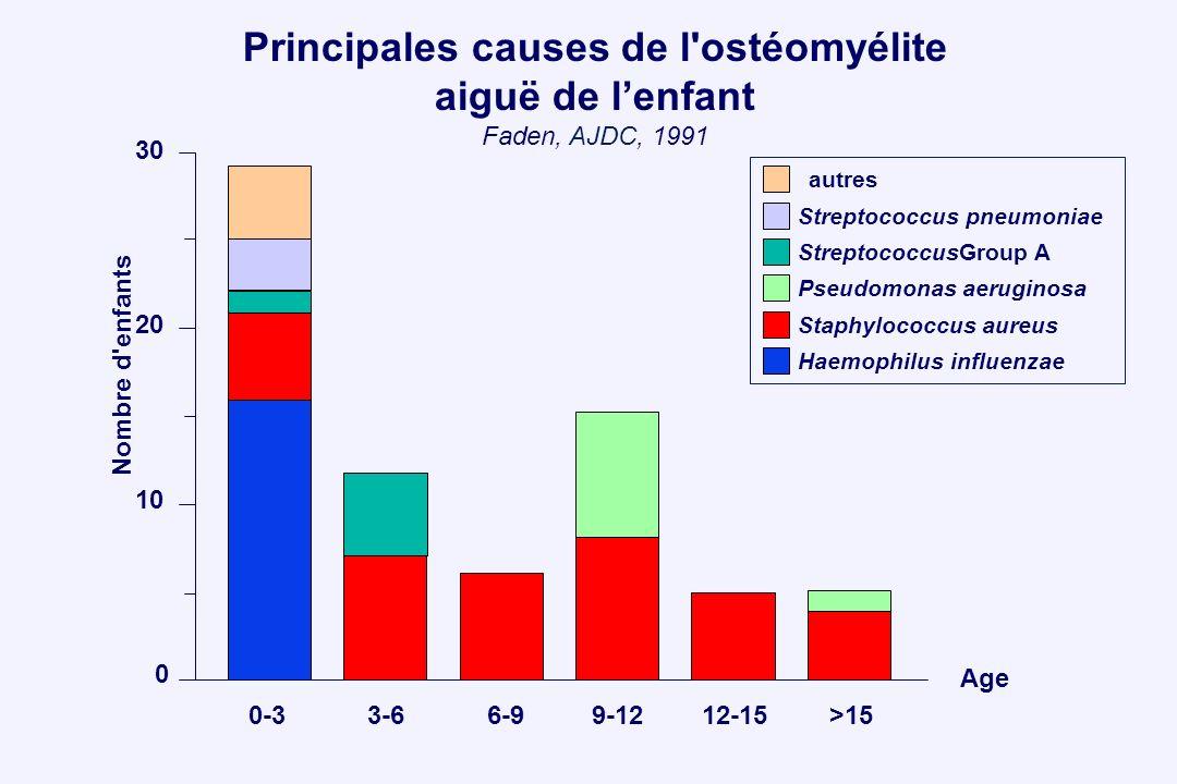 Principales causes de l'ostéomyélite aiguë de lenfant Faden, AJDC, 1991 30 20 10 0 0-33-66-99-1212-15>15 Nombre d'enfants Age autres Streptococcus pne