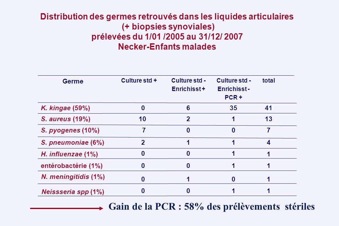 Distribution des germes retrouvés dans les liquides articulaires (+ biopsies synoviales) prélevées du 1/01 /2005 au 31/12/ 2007 Necker-Enfants malades