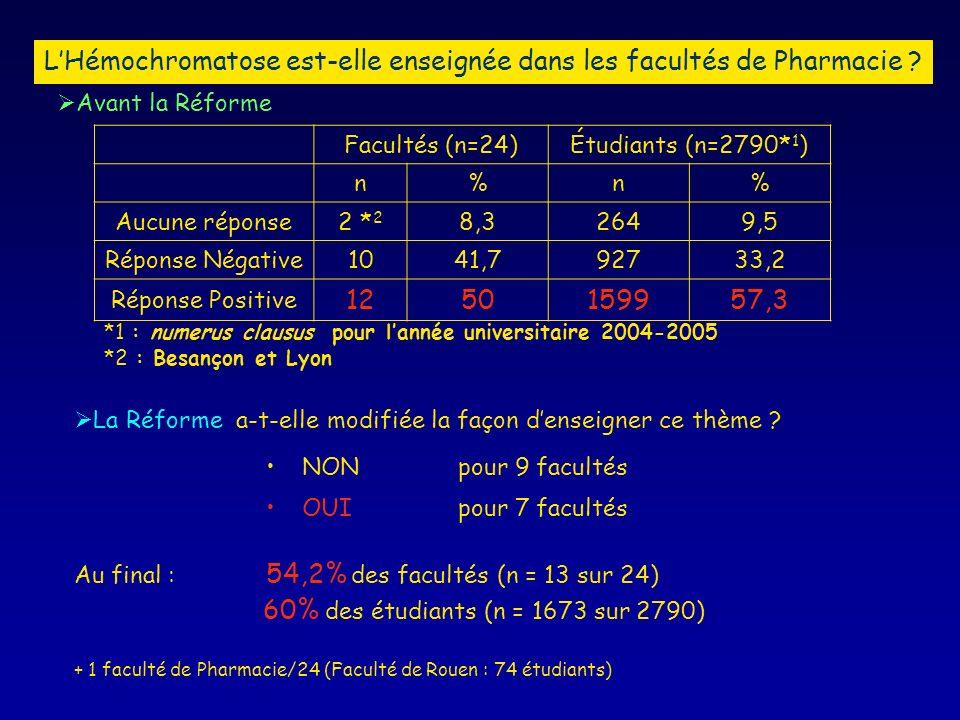 Facultés (n=24)Étudiants (n=2790* 1 ) n%n% Aucune réponse2 * 2 8,32649,5 Réponse Négative1041,792733,2 Réponse Positive 1250159957,3 *1 : numerus clausus pour lannée universitaire 2004-2005 *2 : Besançon et Lyon Avant la Réforme La Réforme a-t-elle modifiée la façon denseigner ce thème .