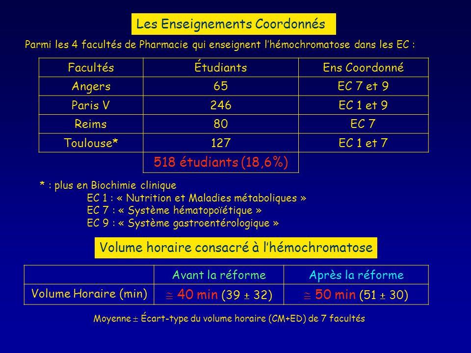 Les Enseignements Coordonnés FacultésÉtudiantsEns Coordonné Angers65EC 7 et 9 Paris V246EC 1 et 9 Reims80EC 7 Toulouse*127EC 1 et 7 518 étudiants (18,6%) * : plus en Biochimie clinique EC 1 : « Nutrition et Maladies métaboliques » EC 7 : « Système hématopoïétique » EC 9 : « Système gastroentérologique » Volume horaire consacré à lhémochromatose Parmi les 4 facultés de Pharmacie qui enseignent lhémochromatose dans les EC : Avant la réformeAprès la réforme Volume Horaire (min) 40 min (39 32) 50 min (51 30) Moyenne Écart-type du volume horaire (CM+ED) de 7 facultés