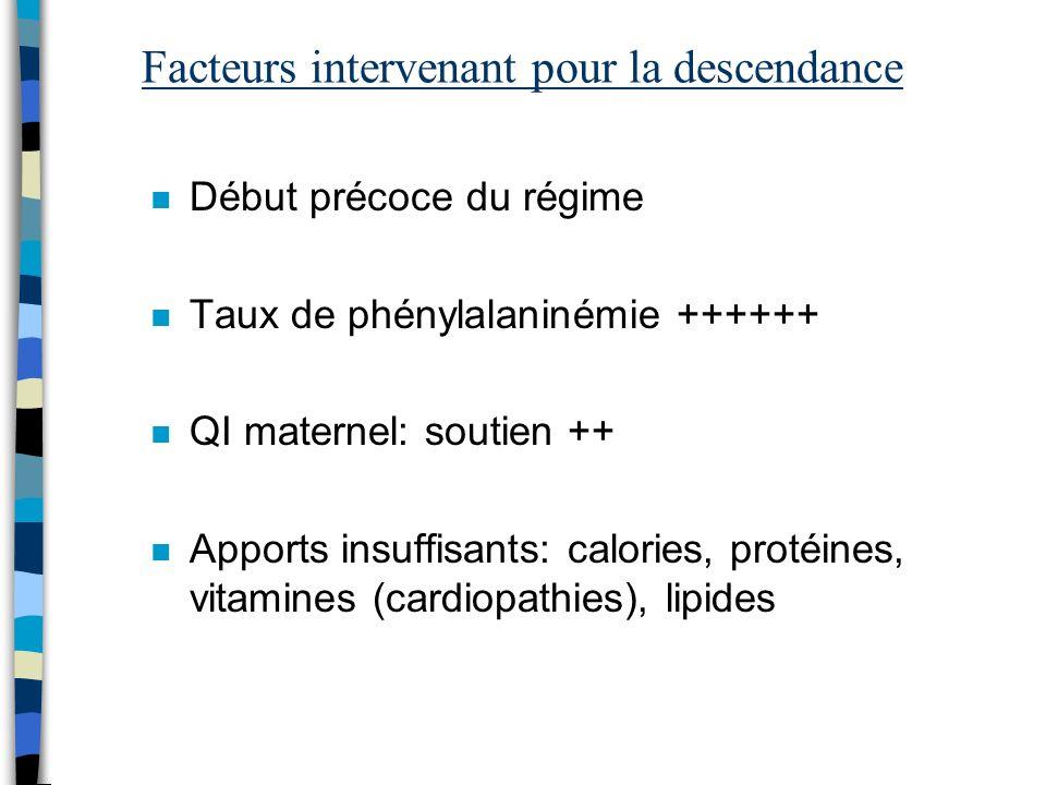 Facteurs intervenant pour la descendance n Début précoce du régime n Taux de phénylalaninémie ++++++ n QI maternel: soutien ++ n Apports insuffisants: