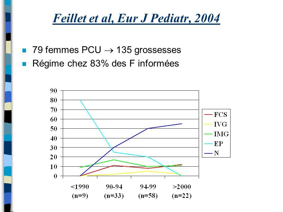 Feillet et al, Eur J Pediatr, 2004 n 79 femmes PCU 135 grossesses n Régime chez 83% des F informées