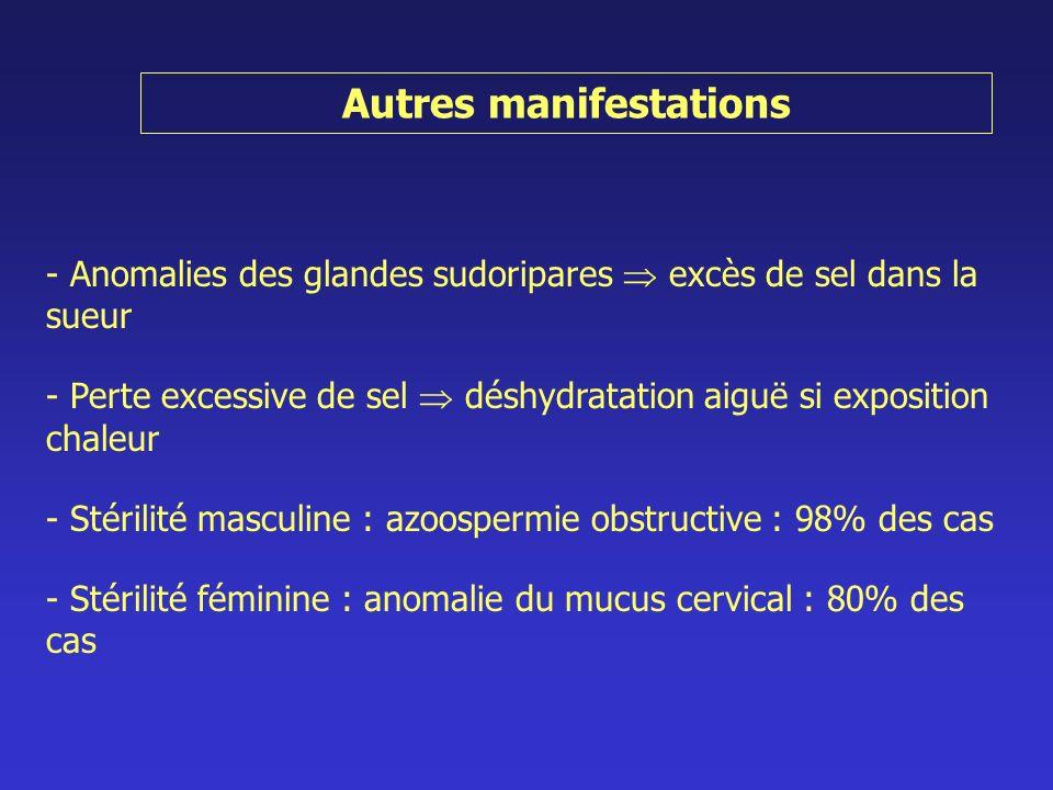 Autres manifestations - Anomalies des glandes sudoripares excès de sel dans la sueur - Perte excessive de sel déshydratation aiguë si exposition chale