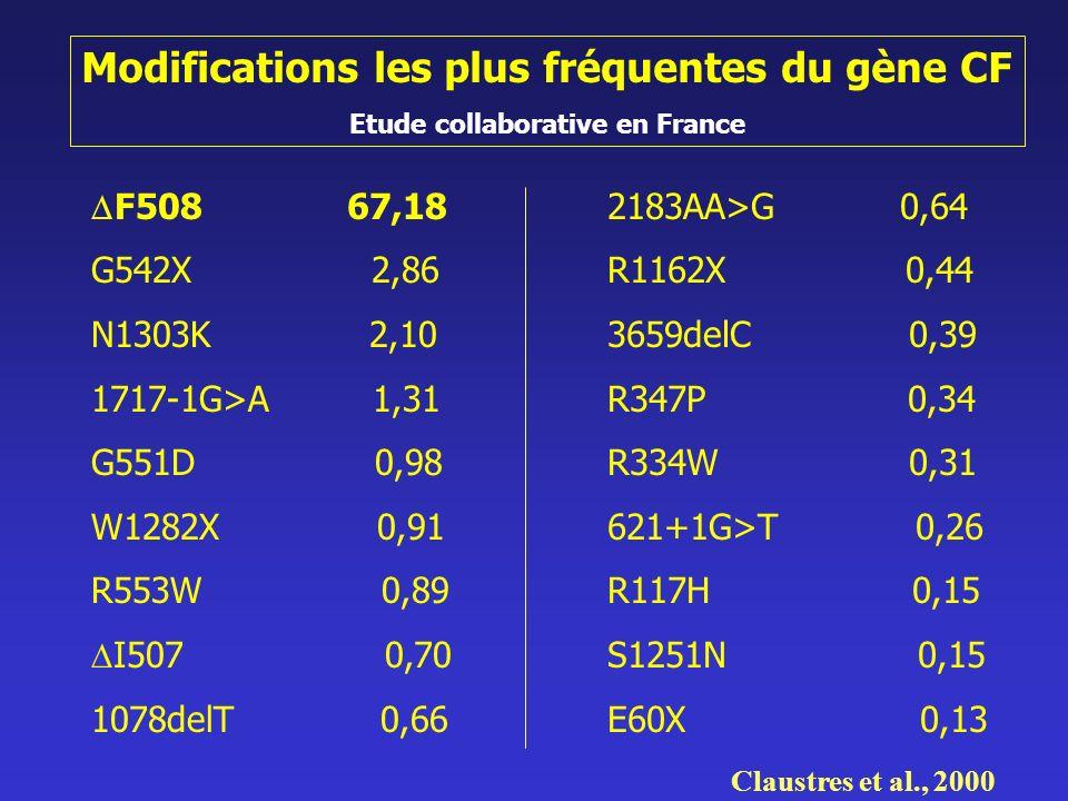 Modifications les plus fréquentes du gène CF Etude collaborative en France F508 67,18 G542X 2,86 N1303K 2,10 1717-1G>A 1,31 G551D 0,98 W1282X 0,91 R55