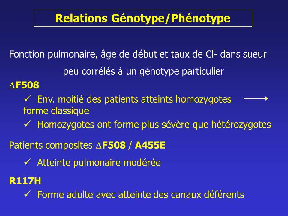 Relations Génotype/Phénotype Fonction pulmonaire, âge de début et taux de Cl- dans sueur peu corrélés à un génotype particulier F508 Env. moitié des p