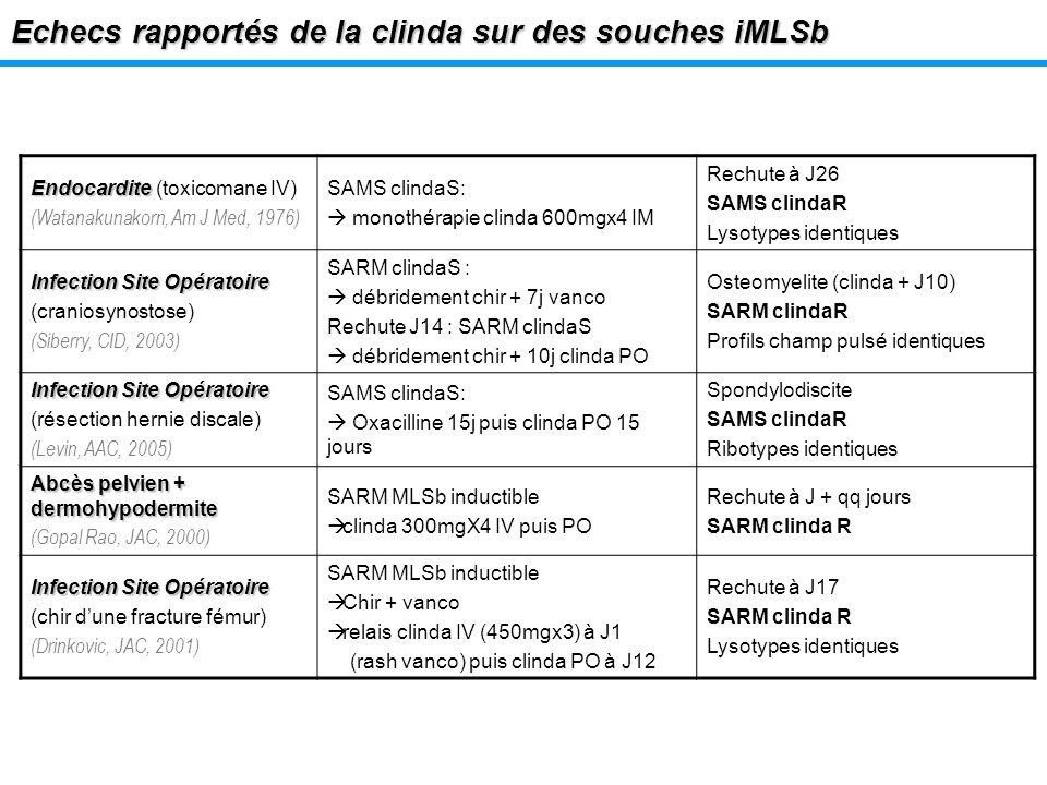 Echecs rapportés de la clinda sur des souches iMLSb Endocardite Endocardite (toxicomane IV) (Watanakunakorn, Am J Med, 1976) SAMS clindaS: monothérapi