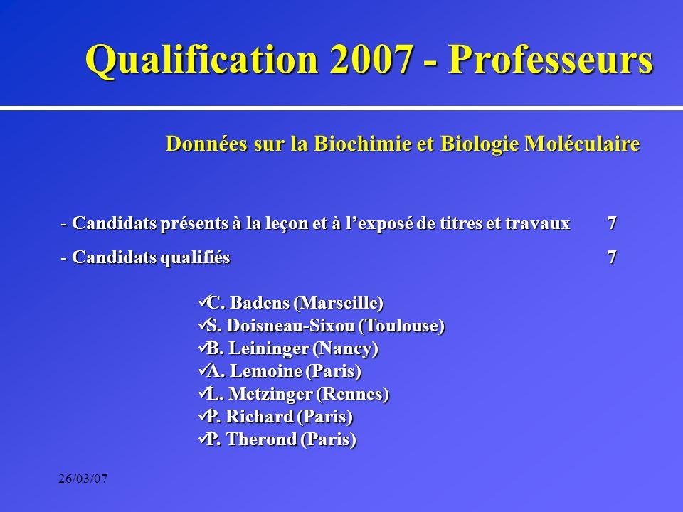 26/03/07 Données sur la Biochimie et Biologie Moléculaire - Candidats présents à la leçon et à lexposé de titres et travaux 7 - Candidats qualifiés7 C.