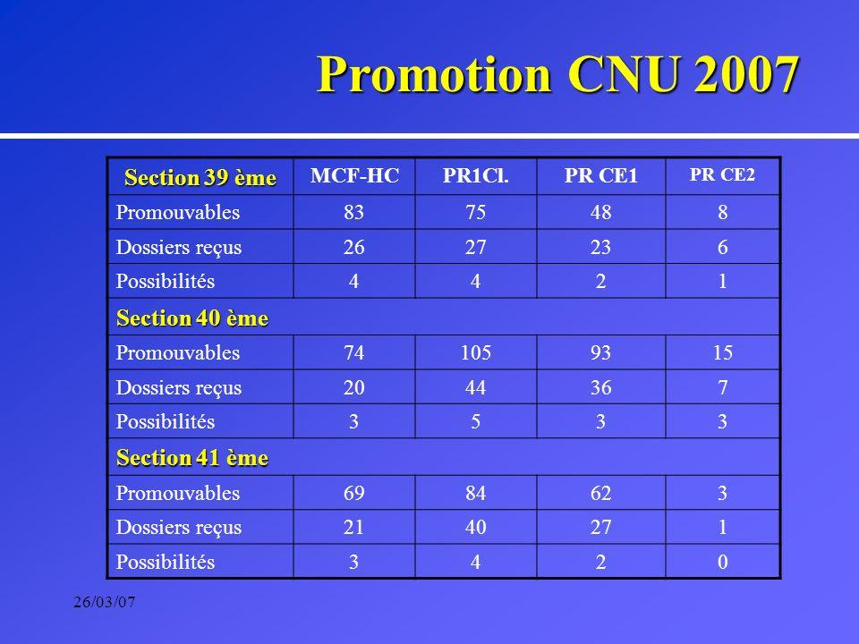 26/03/07 Promotion CNU 2007 Section 39 ème MCF-HCPR1Cl.PR CE1 PR CE2 Promouvables8375488 Dossiers reçus2627236 Possibilités4421 Section 40 ème Promouv