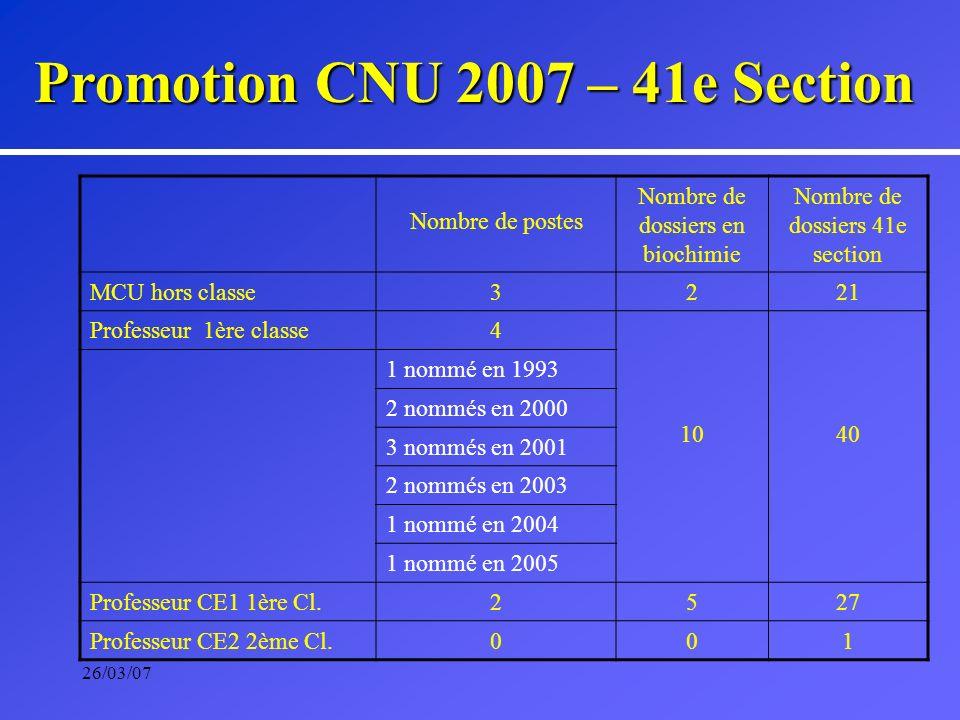 26/03/07 Promotion CNU 2007 – 41e Section Nombre de postes Nombre de dossiers en biochimie Nombre de dossiers 41e section MCU hors classe3221 Professe