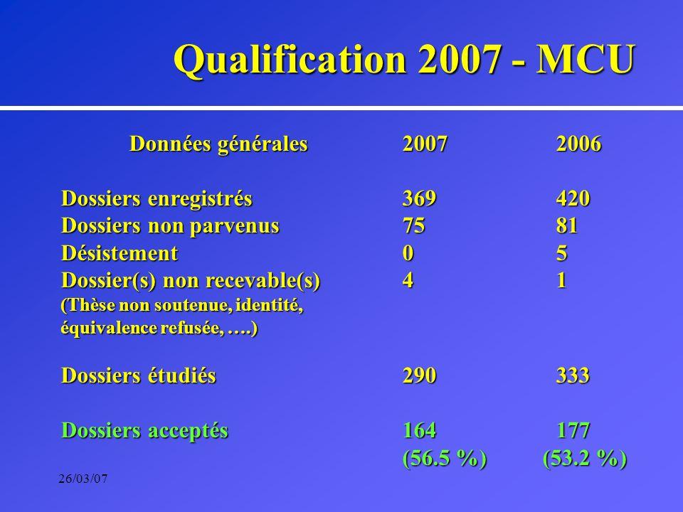 26/03/07 Qualification 2007 - MCU Données générales2007 2006 Dossiers enregistrés 369 420 Dossiers non parvenus75 81 Désistement0 5 Dossier(s) non recevable(s)4 1 (Thèse non soutenue, identité, équivalence refusée, ….) Dossiers étudiés290 333 Dossiers acceptés164 177 (56.5 %) (53.2 %)