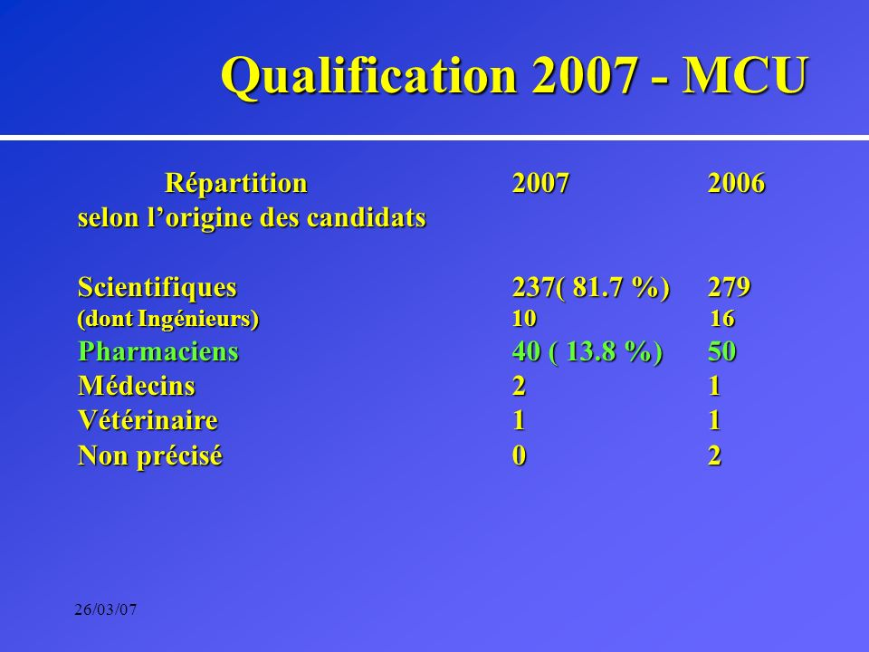 26/03/07 Répartition2007 2006 selon lorigine des candidats Scientifiques 237( 81.7 %) 279 (dont Ingénieurs)10 16 Pharmaciens40 ( 13.8 %) 50 Médecins2