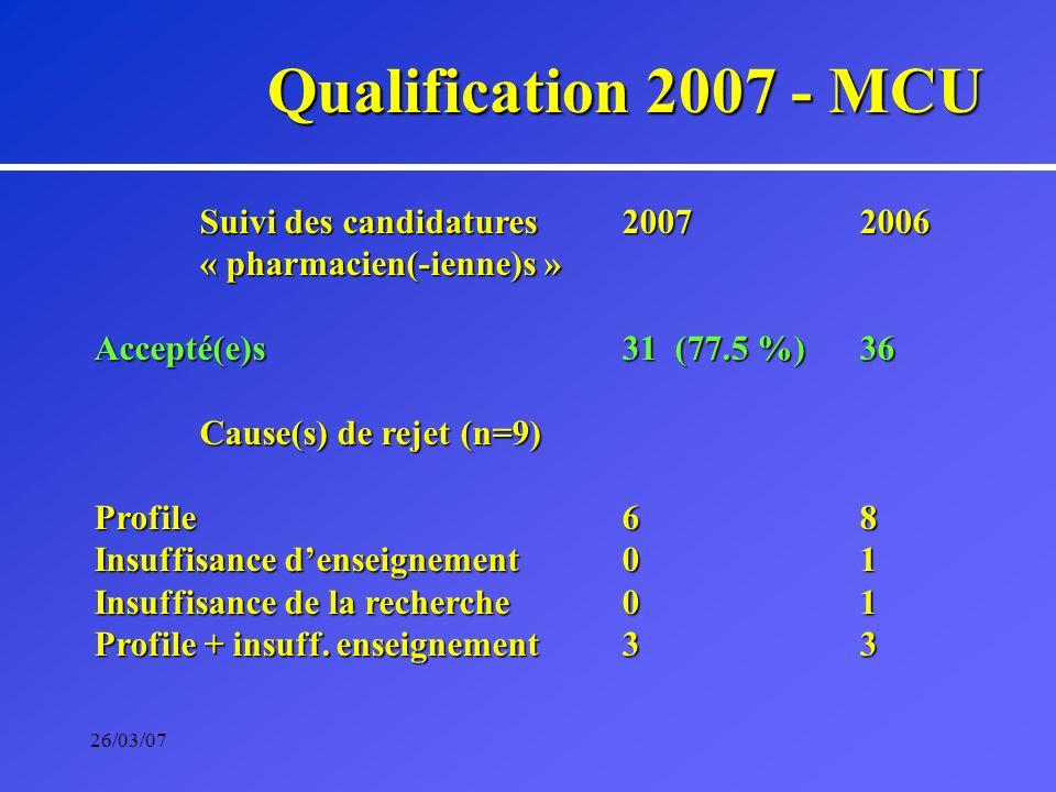 26/03/07 Suivi des candidatures2007 2006 « pharmacien(-ienne)s » Accepté(e)s31 (77.5 %) 36 Cause(s) de rejet (n=9) Profile6 8 Insuffisance denseignement0 1 Insuffisance de la recherche0 1 Profile + insuff.