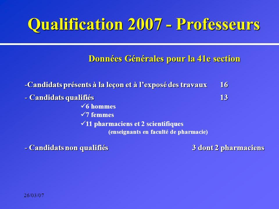26/03/07 Qualification 2007 - Professeurs Données Générales pour la 41e section -Candidats présents à la leçon et à lexposé des travaux 16 - Candidats qualifiés13 6 hommes 7 femmes 11 pharmaciens et 2 scientifiques (enseignants en faculté de pharmacie) - Candidats non qualifiés3 dont 2 pharmaciens
