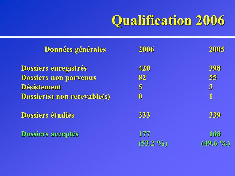 Qualification 2006 Données générales20062005 Dossiers enregistrés 420398 Dossiers non parvenus8255 Désistement53 Dossier(s) non recevable(s)01 Dossiers étudiés333339 Dossiers acceptés177 168 (53.2 %) (49.6 %)
