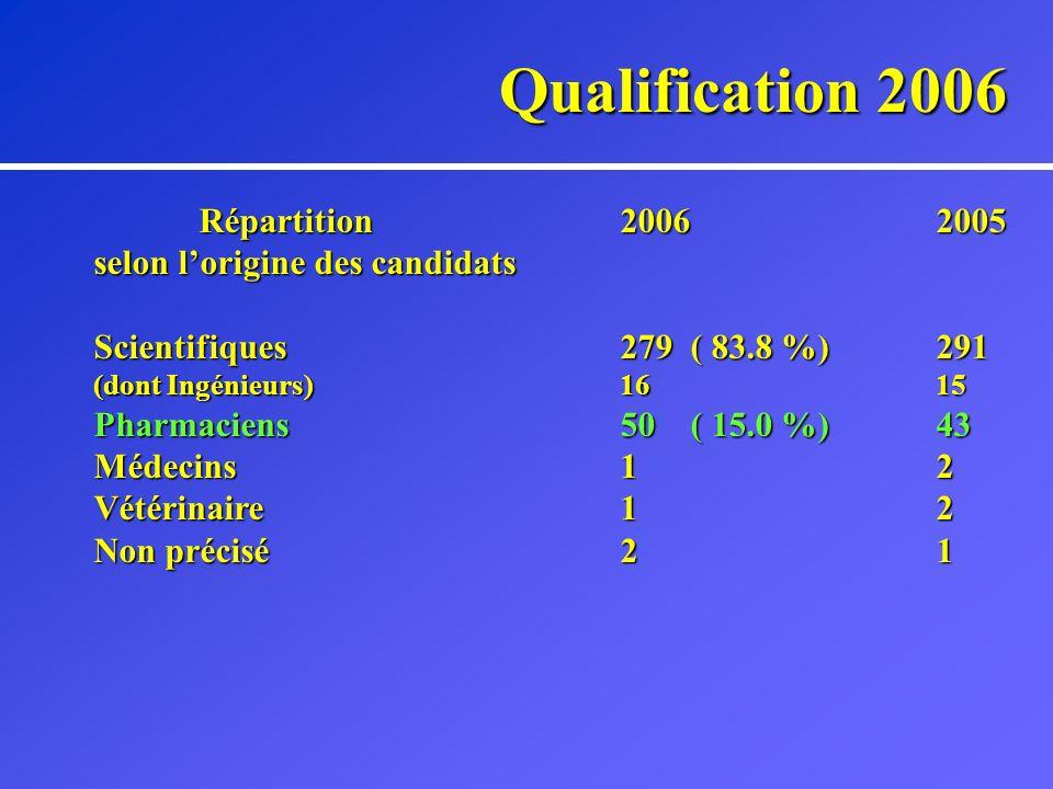 Qualification 2006 Suivi des candidatures20062005 « pharmacien(-ienne)s » Accepté(e)s36 (72 %)36 Cause(s) de rejet (n=14) Profile83 Insuffisance denseignement11 Insuffisance de la recherche21 Au moins deux causes3 (dt 2 profiles)2