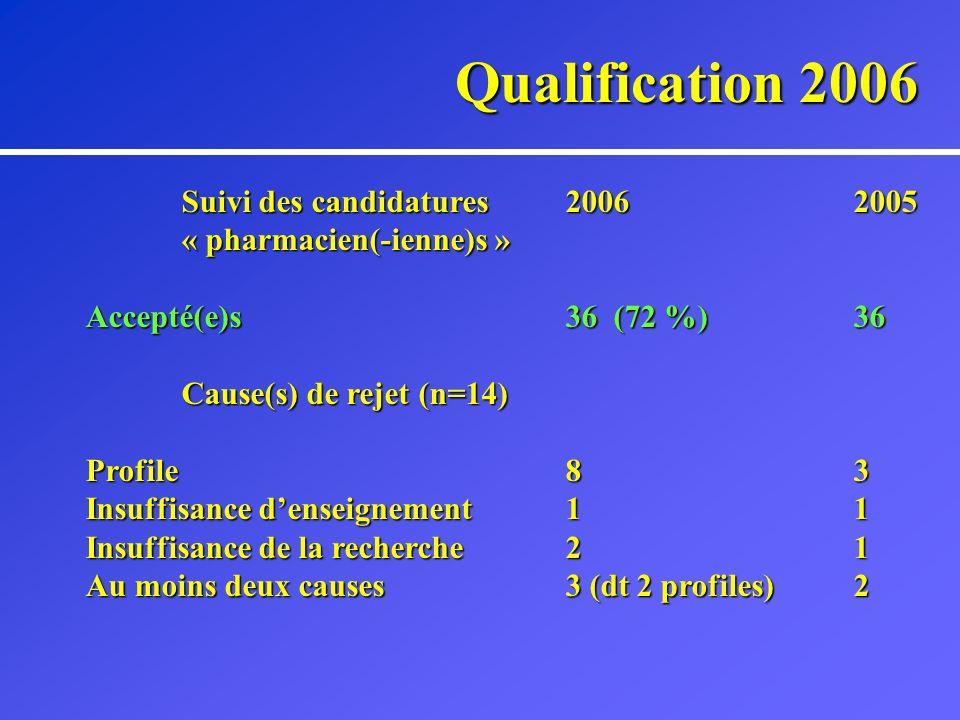 Qualification 2006 Quelques remarques au sujet des dossiers - Partie Profile - Partie Enseignement - Partie Recherche