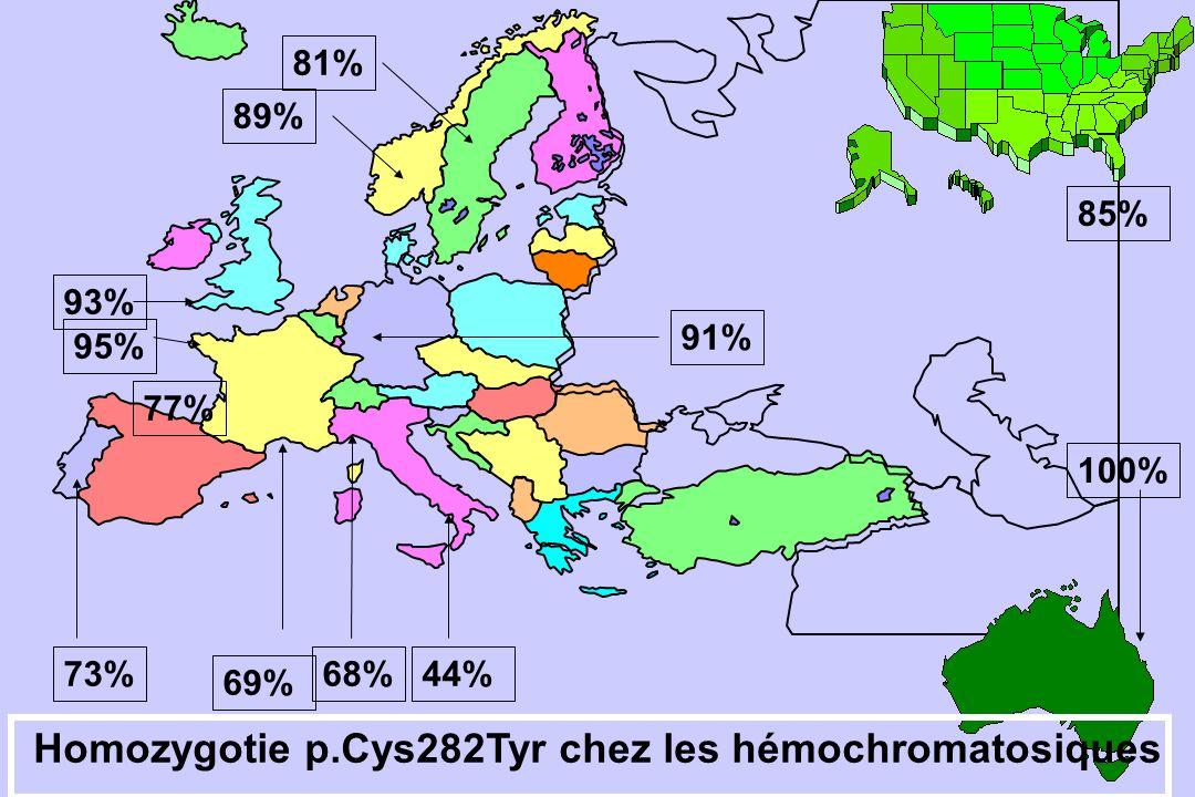 93% 95% 77% 73% 69% 68%44% 81% 89% 91% 100% 85% Homozygotie p.Cys282Tyr chez les hémochromatosiques