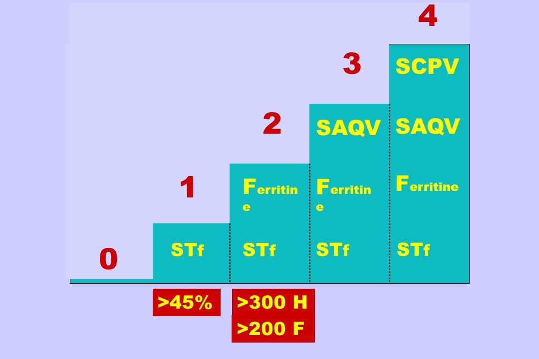 0 1 2 3 4 ST f F erritin e SAQV ST f SCPV F erritine ST f SAQV >45%>300 H >200 F