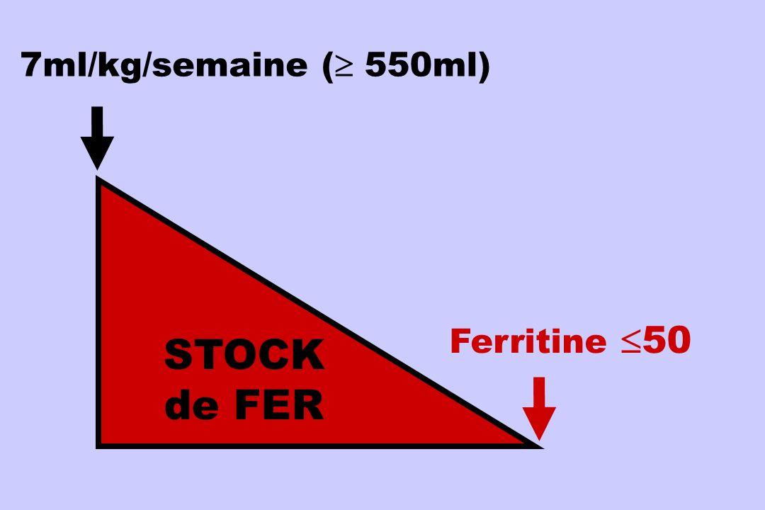 7ml/kg/semaine STOCK de FER Ferritine 50 ( 550ml)