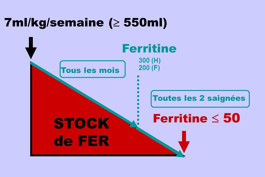 IRON STORES 7ml/kg/semaine STOCK de FER Ferritine 50 ( 550ml) Ferritine 300 (H) 200 (F) Tous les mois Toutes les 2 saignées
