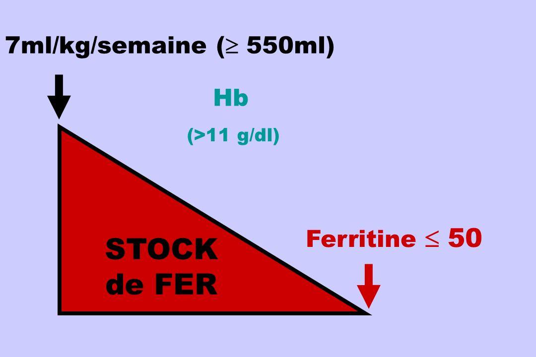 IRON STORES 7ml/kg/semaine STOCK de FER Ferritine 50 ( 550ml) Hb (>11 g/dl)