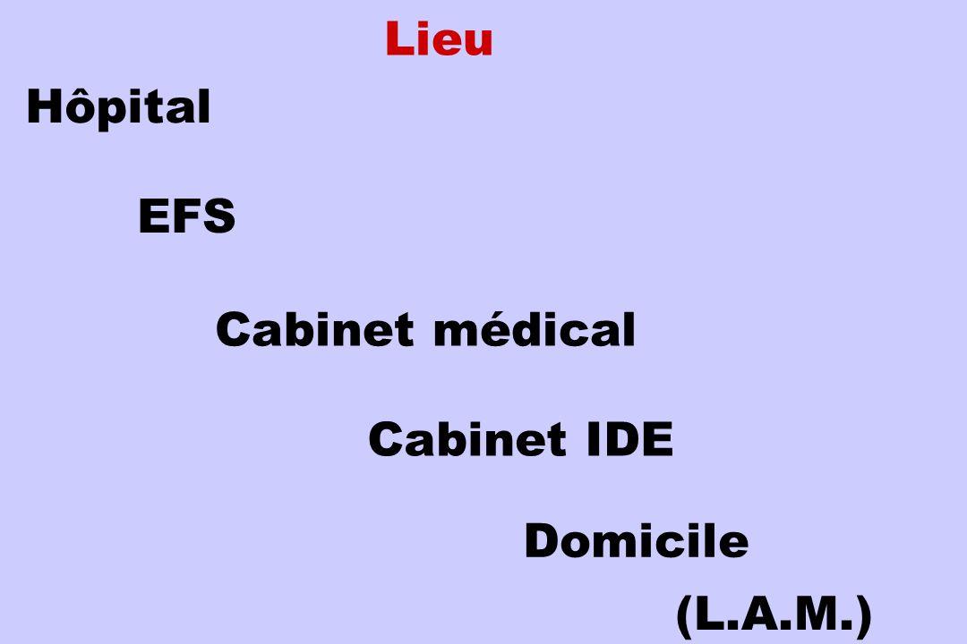 Lieu Hôpital EFS Cabinet médical Cabinet IDE Domicile (L.A.M.)