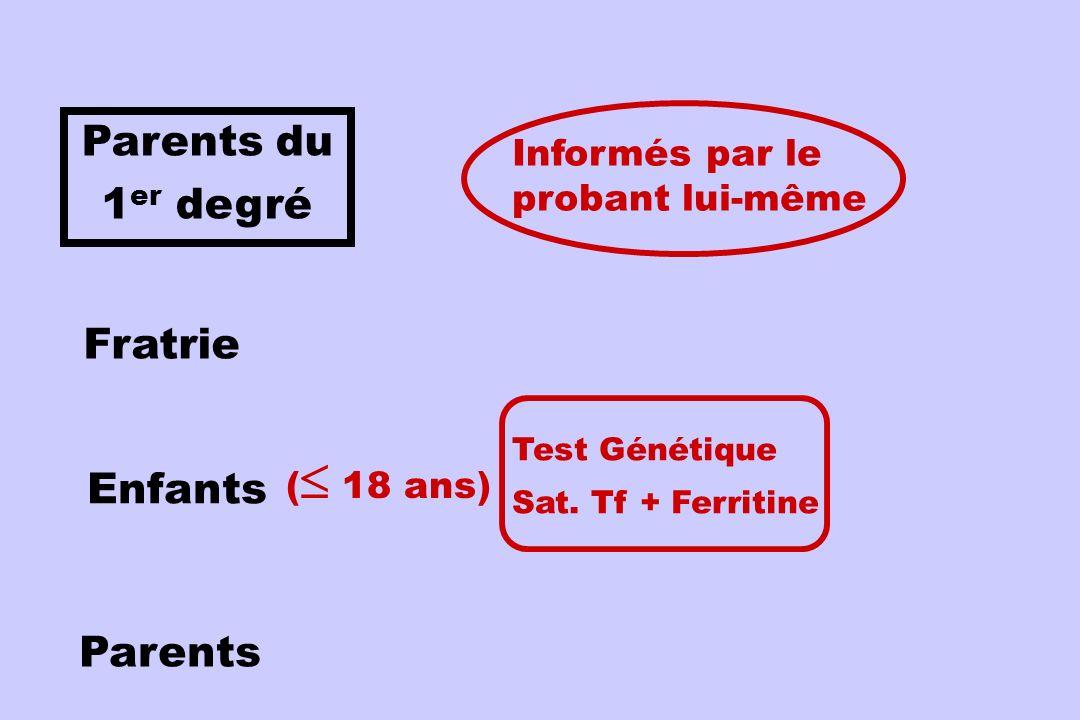 Parents du 1 er degré Fratrie Enfants Parents Test Génétique Sat. Tf + Ferritine Informés par le probant lui-même ( 18 ans)