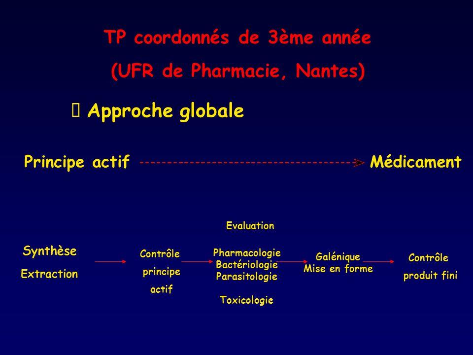 TP coordonnés de 3ème année (UFR de Pharmacie, Nantes) Approche globale Principe actif Médicament Synthèse Extraction Contrôle produit fini Evaluation