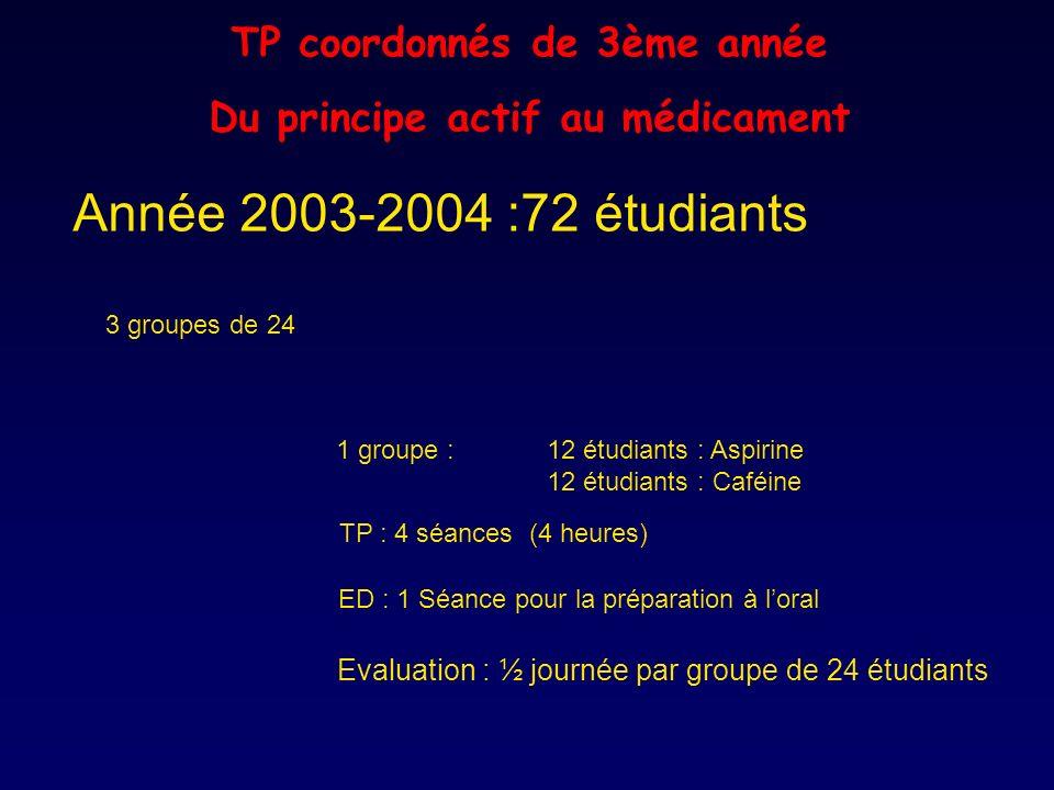 Année 2003-2004 :72 étudiants Evaluation : ½ journée par groupe de 24 étudiants TP : 4 séances (4 heures) ED : 1 Séance pour la préparation à loral 3