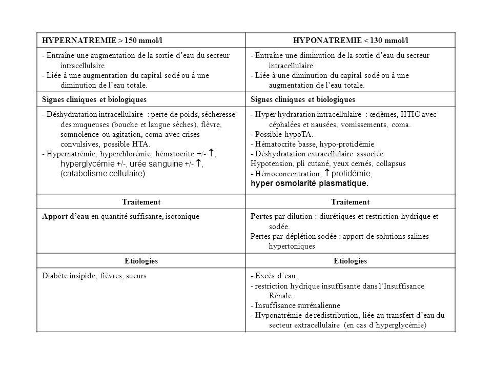 HYPERNATREMIE > 150 mmol/lHYPONATREMIE < 130 mmol/l - Entraîne une augmentation de la sortie deau du secteur intracellulaire - Liée à une augmentation