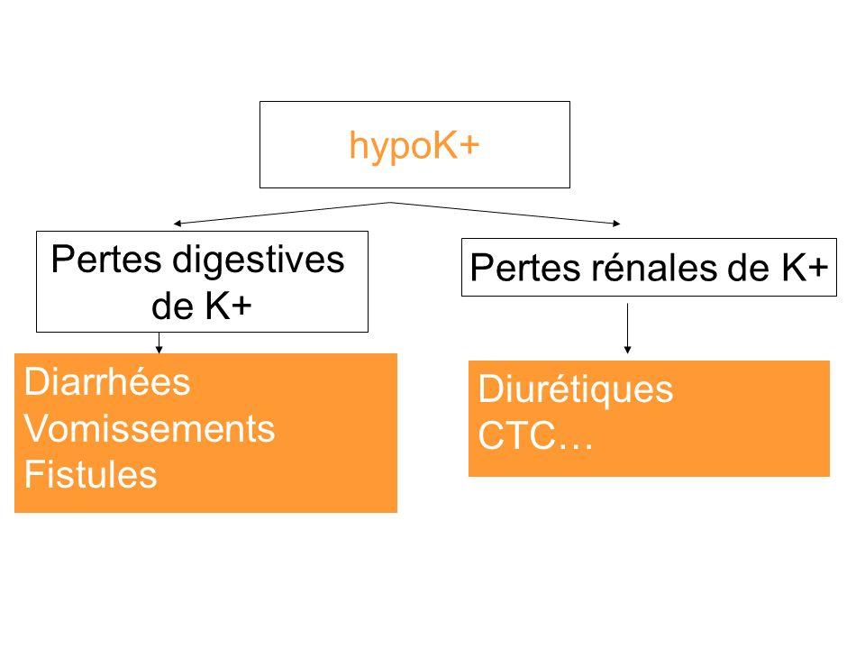 hypoK+ Pertes digestives de K+ Diarrhées Vomissements Fistules Pertes rénales de K+ Diurétiques CTC…