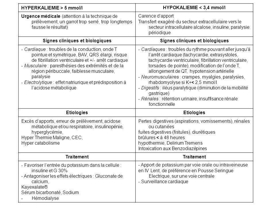 HYPERKALIEMIE > 5 mmol/lHYPOKALIEMIE < 3,4 mmol/l Urgence médicale (attention à la technique de prélèvement, un garrot trop serré, trop longtemps faus