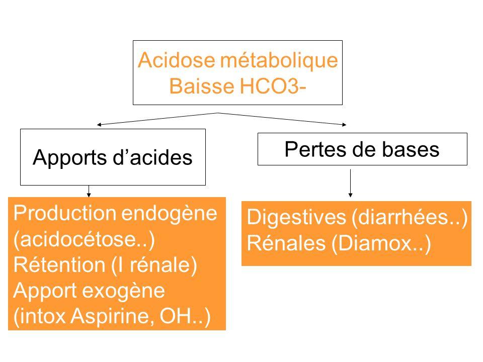 Acidose métabolique Baisse HCO3- Apports dacides Production endogène (acidocétose..) Rétention (I rénale) Apport exogène (intox Aspirine, OH..) Pertes