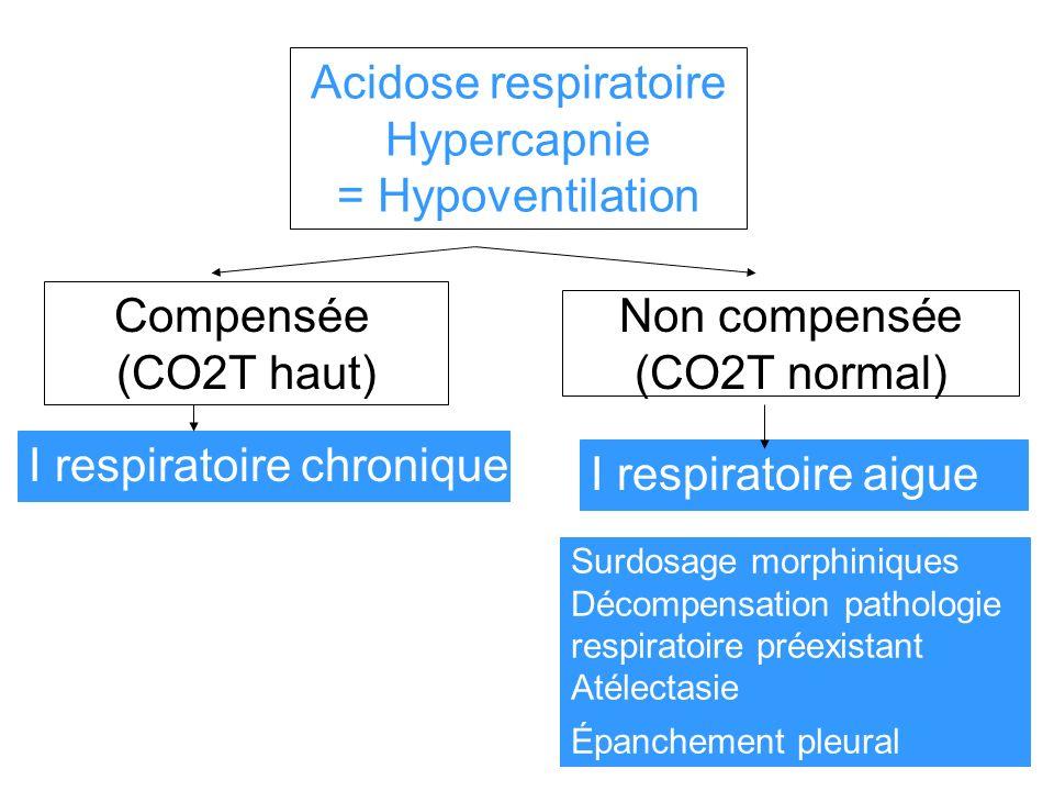 Acidose respiratoire Hypercapnie = Hypoventilation Compensée (CO2T haut) I respiratoire chronique Non compensée (CO2T normal) I respiratoire aigue Sur