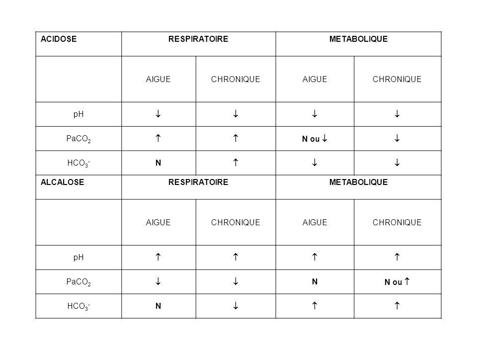 ACIDOSERESPIRATOIREMETABOLIQUE AIGUECHRONIQUEAIGUECHRONIQUE pH PaCO 2 N ou HCO 3 - N ALCALOSERESPIRATOIREMETABOLIQUE AIGUECHRONIQUEAIGUECHRONIQUE pH P