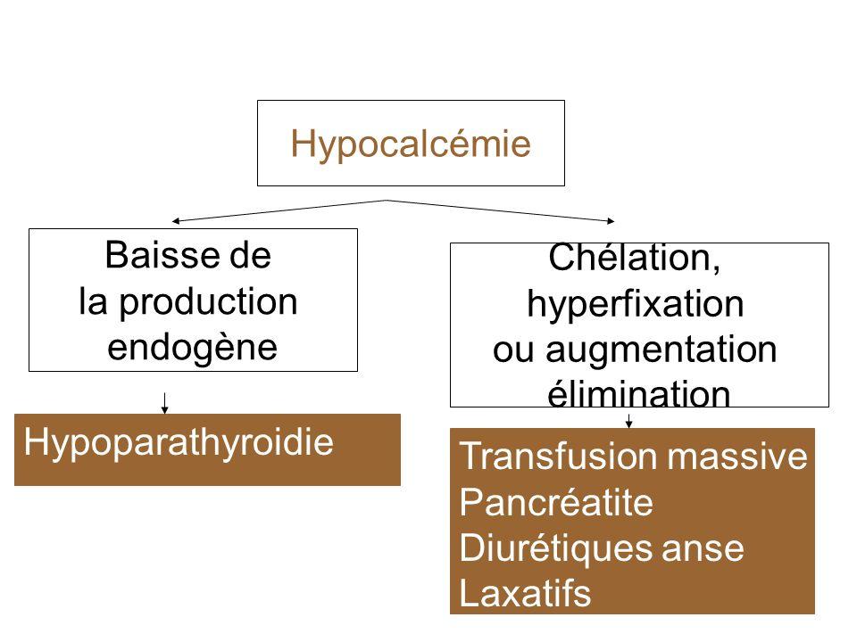 Hypocalcémie Baisse de la production endogène Hypoparathyroidie Chélation, hyperfixation ou augmentation élimination Transfusion massive Pancréatite D