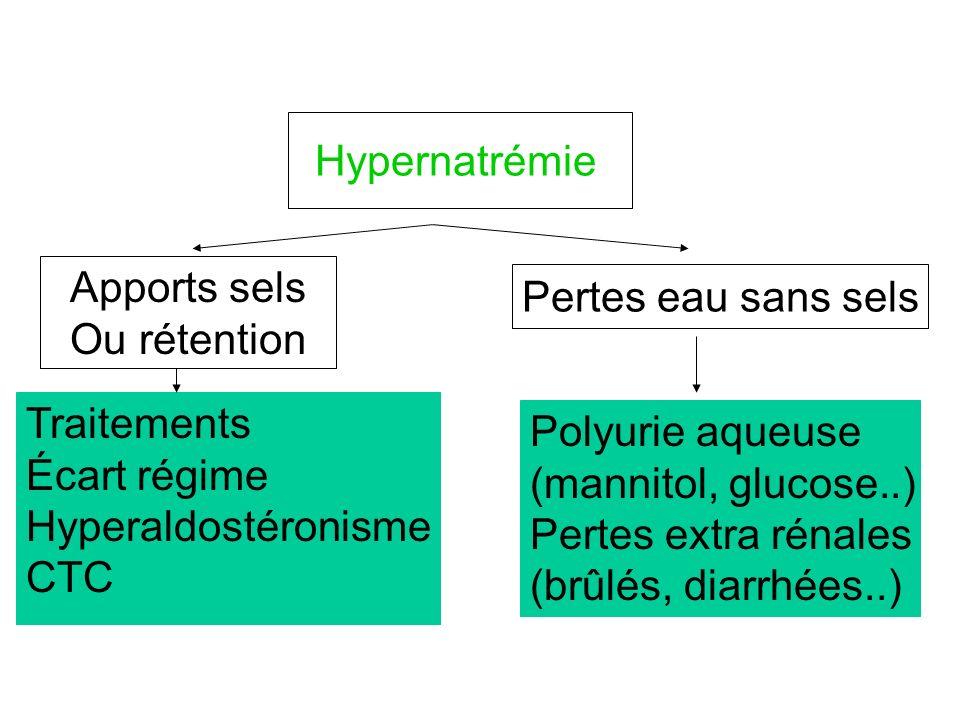 Hypernatrémie Apports sels Ou rétention Traitements Écart régime Hyperaldostéronisme CTC Pertes eau sans sels Polyurie aqueuse (mannitol, glucose..) P