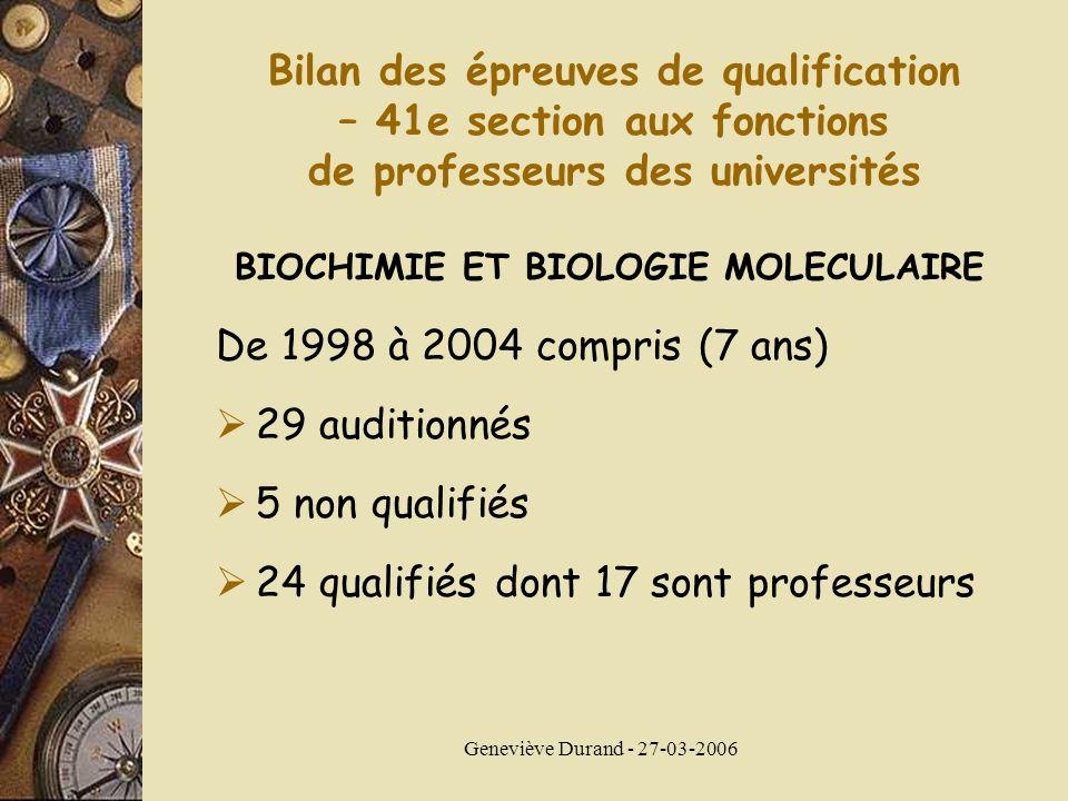 Geneviève Durand - 27-03-2006 Bilan des épreuves de qualification – 41e section aux fonctions de professeurs des universités BIOCHIMIE ET BIOLOGIE MOLECULAIRE De 1998 à 2004 compris (7 ans) 29 auditionnés 5 non qualifiés 24 qualifiés dont 17 sont professeurs