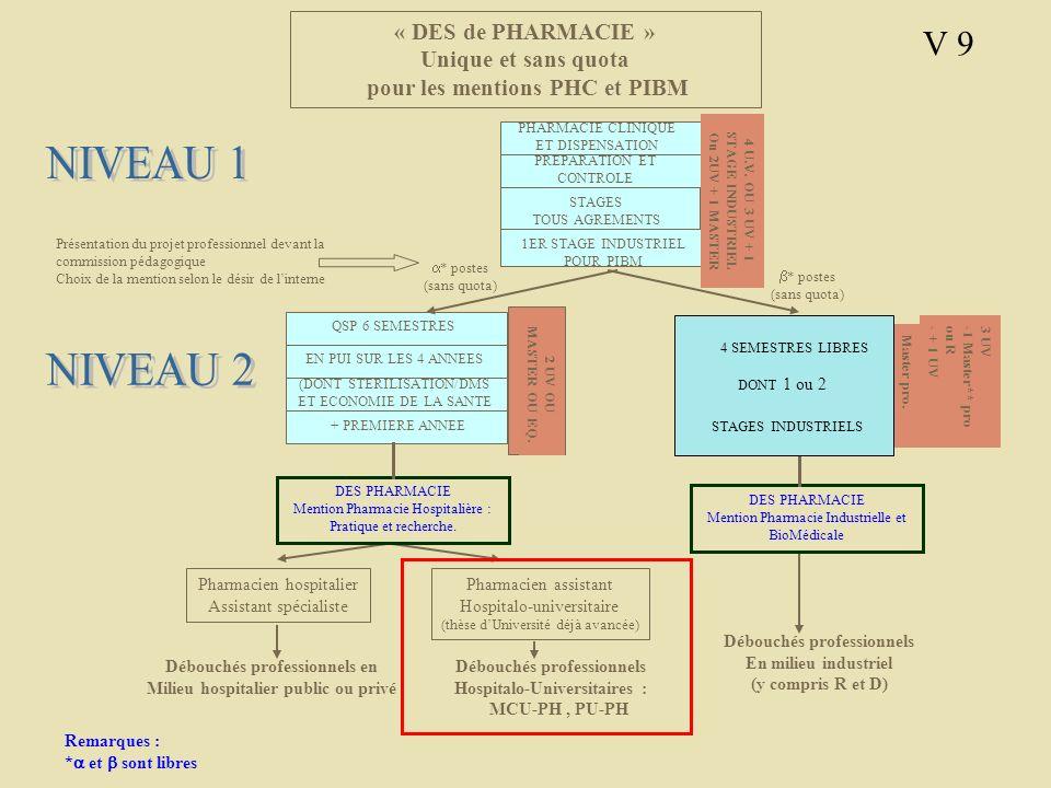 « DES de PHARMACIE » Unique et sans quota pour les mentions PHC et PIBM Pharmacien hospitalier Assistant spécialiste Pharmacien assistant Hospitalo-un