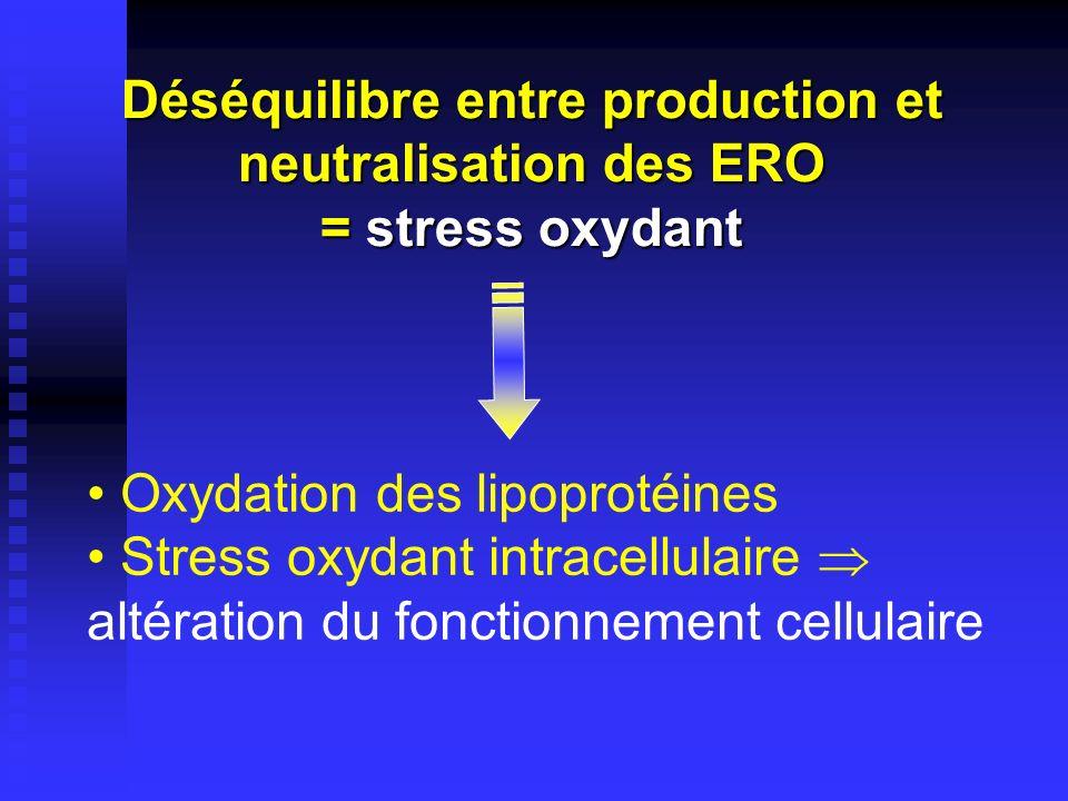 Rôles des ERO dans les cellules vasculaires Hypercholestérolémie Diabète Hypertension Tabagisme Age Expression des molécules dadhésion Prolifération des cellules musculaires lisses Apoptose Oxydation des lipoprotéines Activation des métalloprotéases Fragilisation des plaques Altération de la vasomotricité ERO