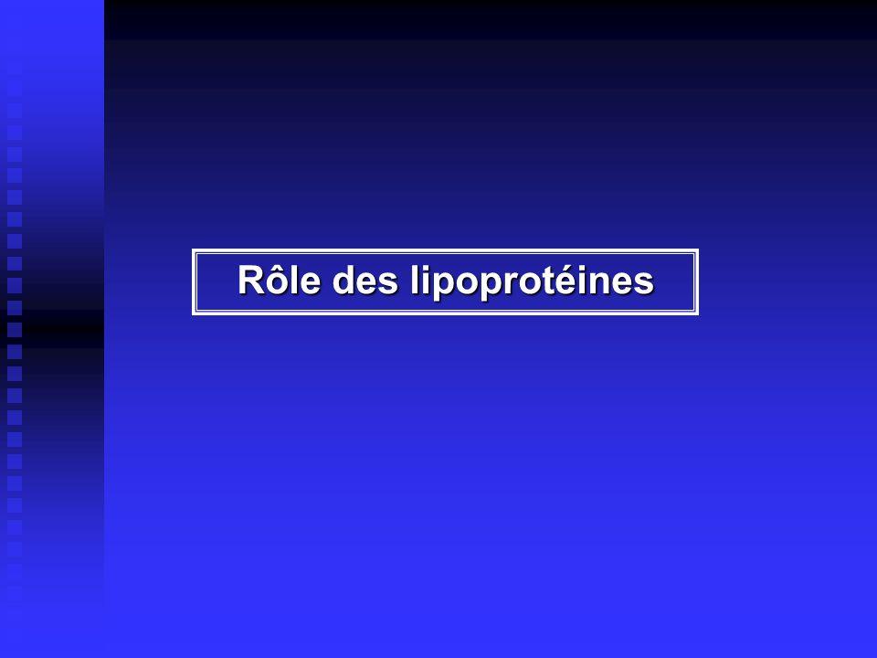 Apo A-I PON Apo A-I PAF-AH Apo A-II État inflammatoire Apo A-I SAA Cérulo- plasmine PON Apo A-I PAF-AH PON Apo A-I PAF-AH HDL anti-inflammatoire HDL pro-inflammatoire (daprès Van Lenten et al., Trends in Cardiovasc.