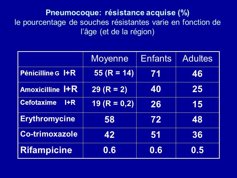 Pneumocoque: résistance acquise (%) le pourcentage de souches résistantes varie en fonction de lâge (et de la région) 0.50.6 Rifampicine 365142 Co-tri