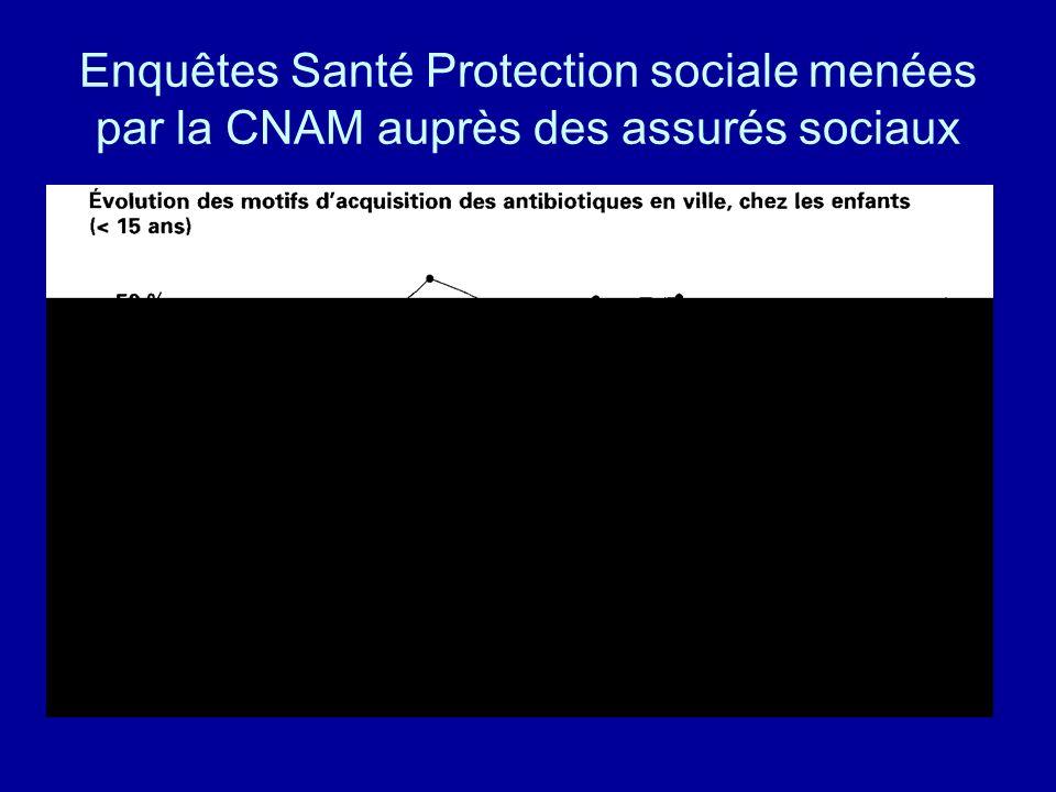 Enquêtes Santé Protection sociale menées par la CNAM auprès des assurés sociaux